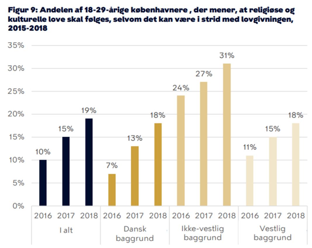 1771b4ff03b6 Unges syns på religiøse kulturelle lov ifht. dansk lovgivning. Illustration  fra Integrationsbarometret i Københavns Kommune.